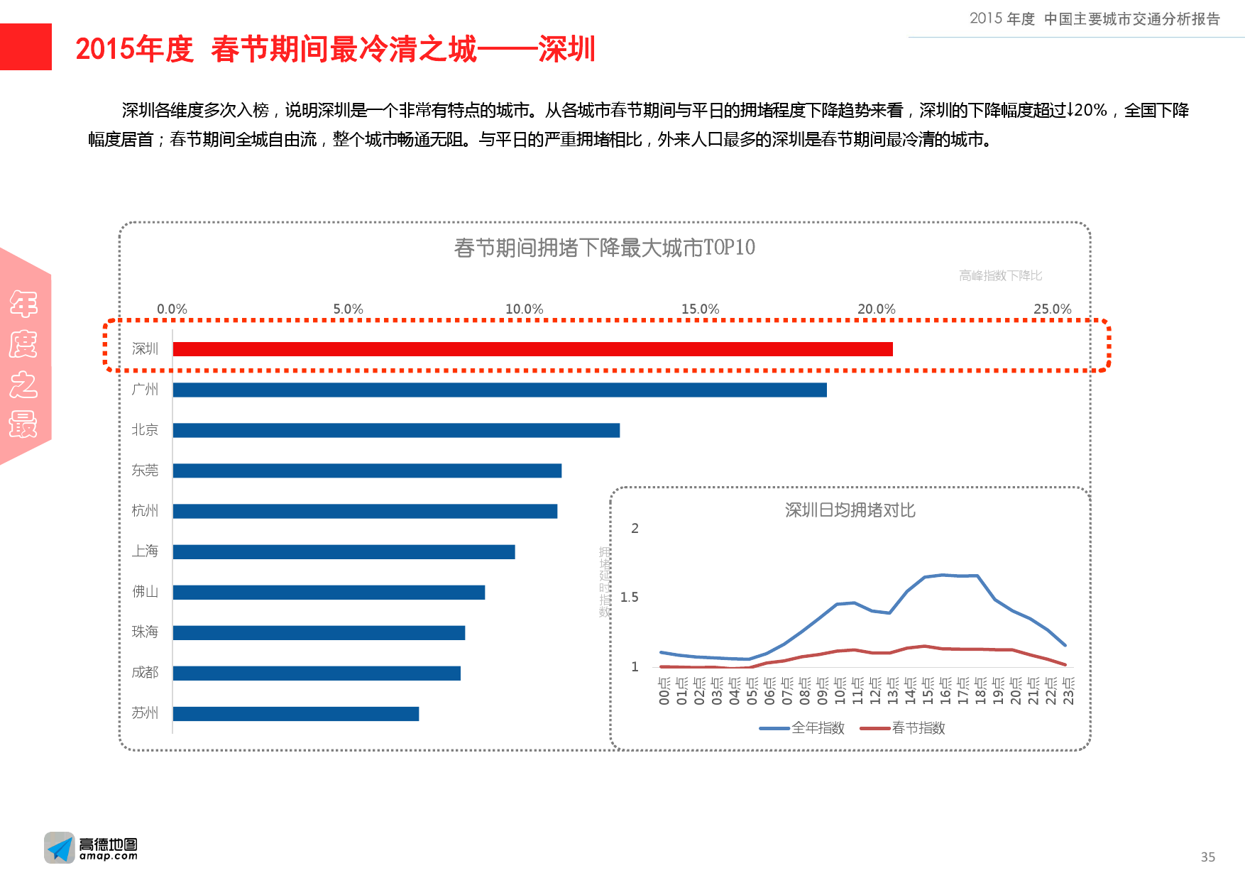 2015年度中国主要城市交通分析报告-final_000035