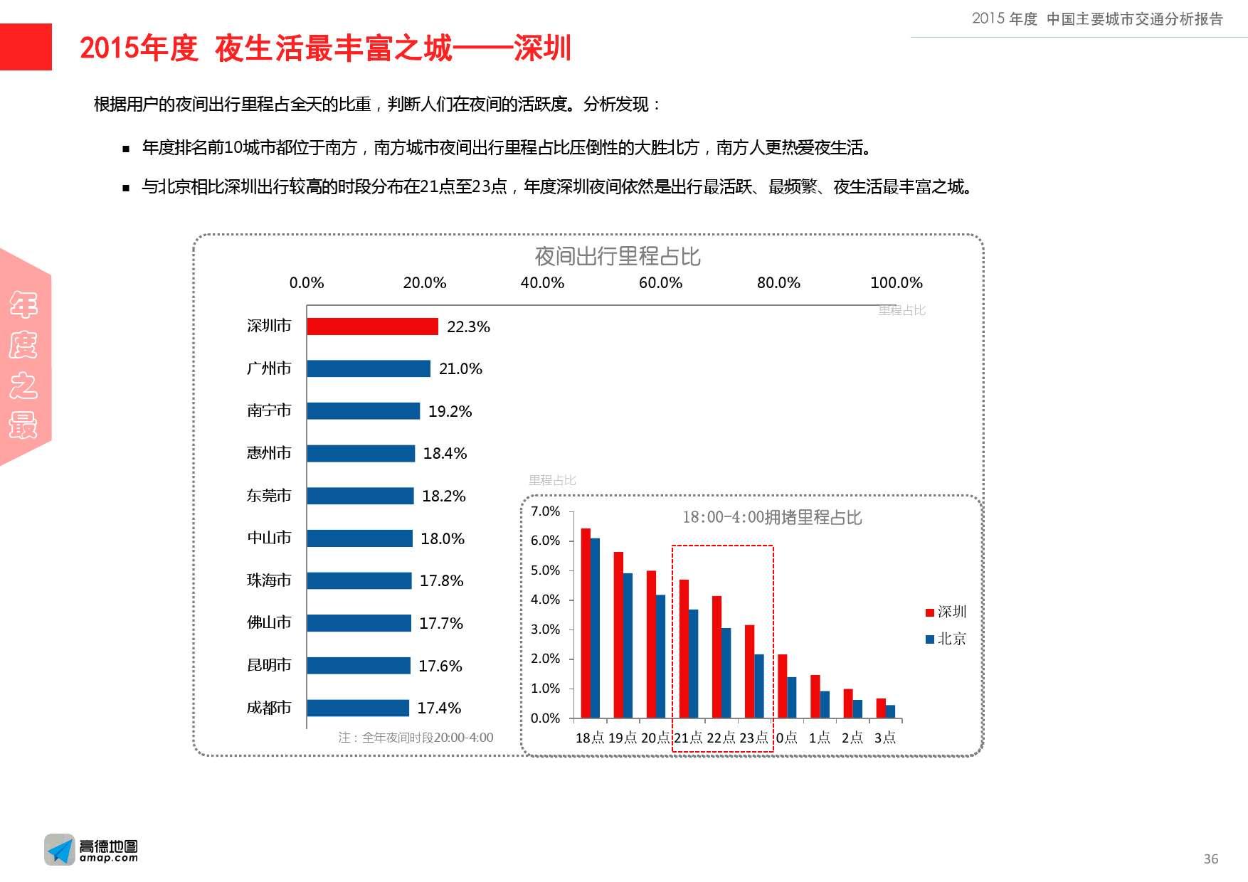 2015年度中国主要城市交通分析报告-final_000036