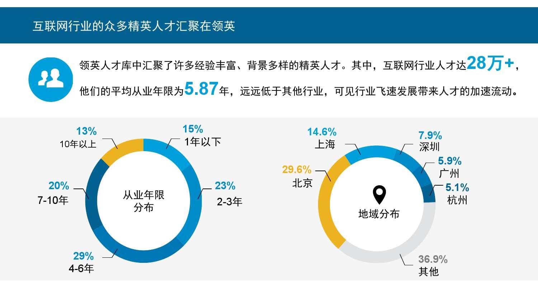 2015年领英中国互联网行业人才库报告_000003