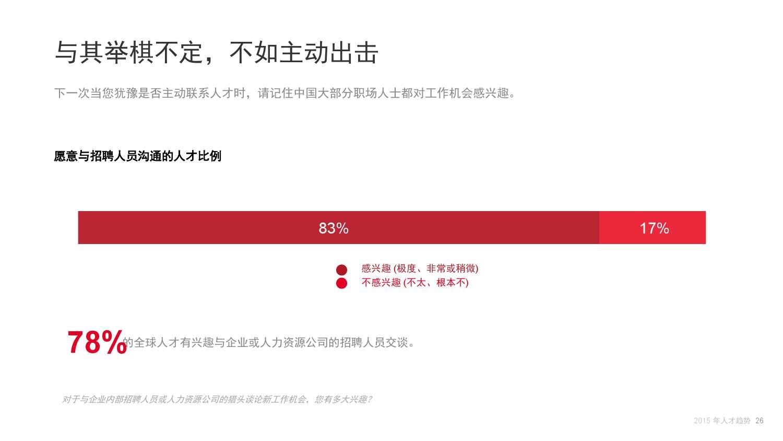 2015年领英中国互联网行业人才库报告_000026