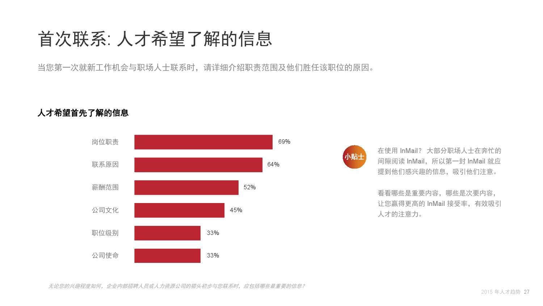 2015年领英中国互联网行业人才库报告_000027