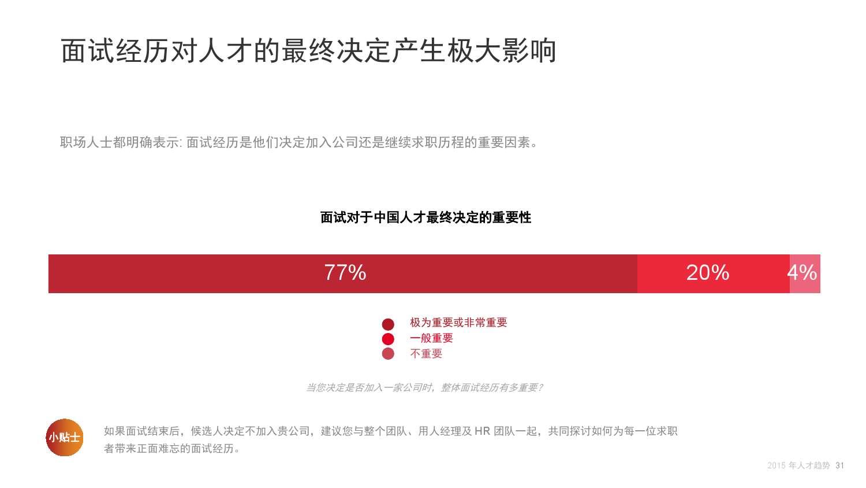 2015年领英中国互联网行业人才库报告_000031