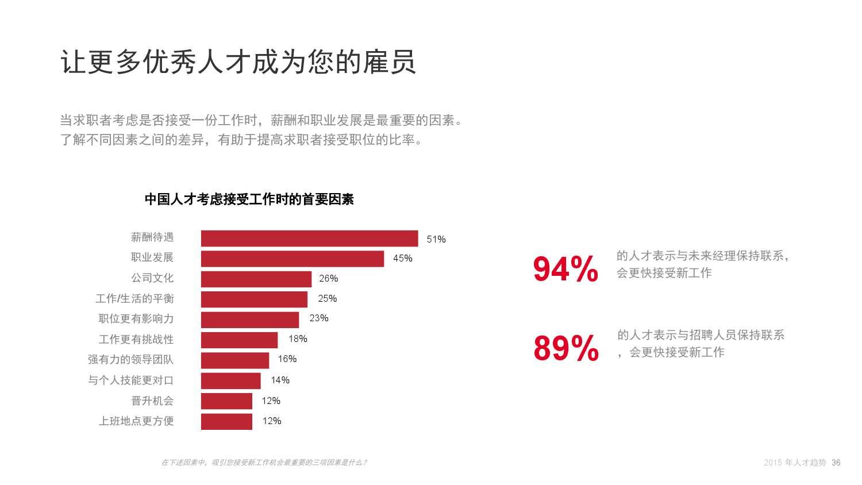 2015年领英中国互联网行业人才库报告_000036