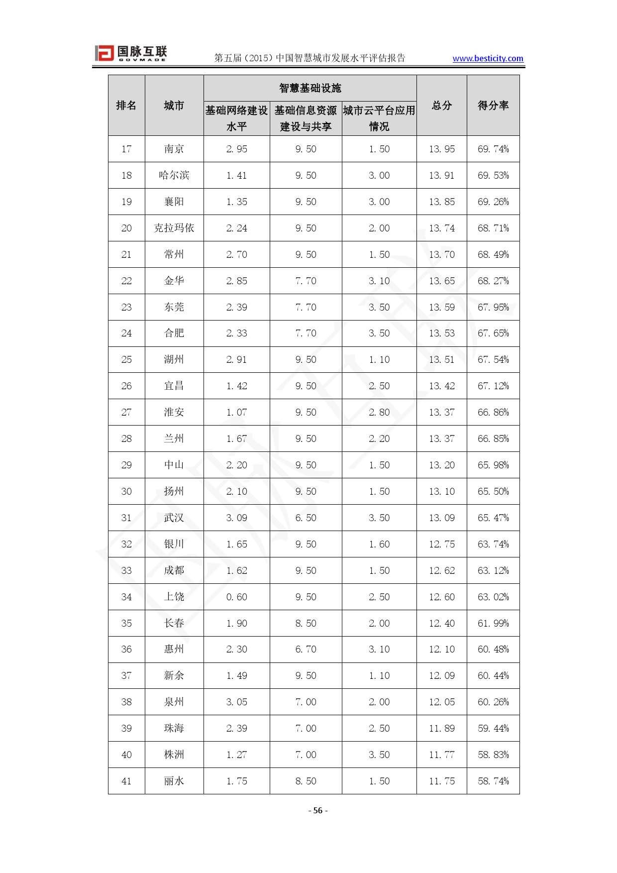 中国最宜居城市排行_2015年中国智慧城市发展水平评估报告(附下载)   互联网数据 ...