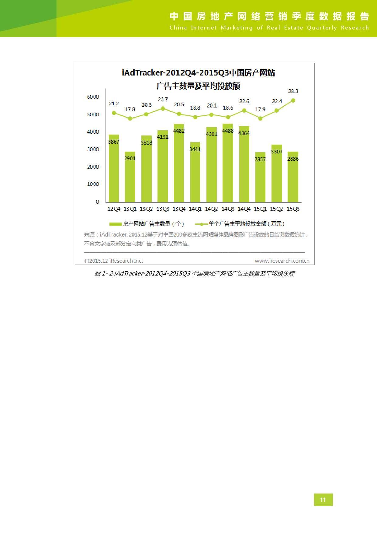 2015年Q3中国房地产网络营销季度数据报告_000012