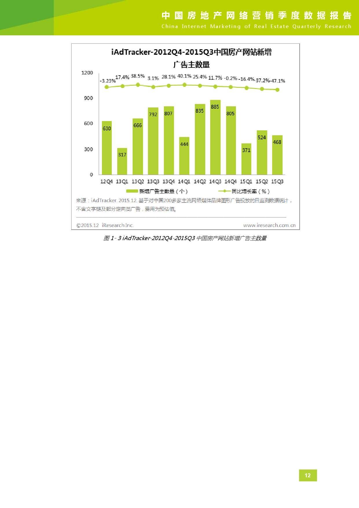 2015年Q3中国房地产网络营销季度数据报告_000013