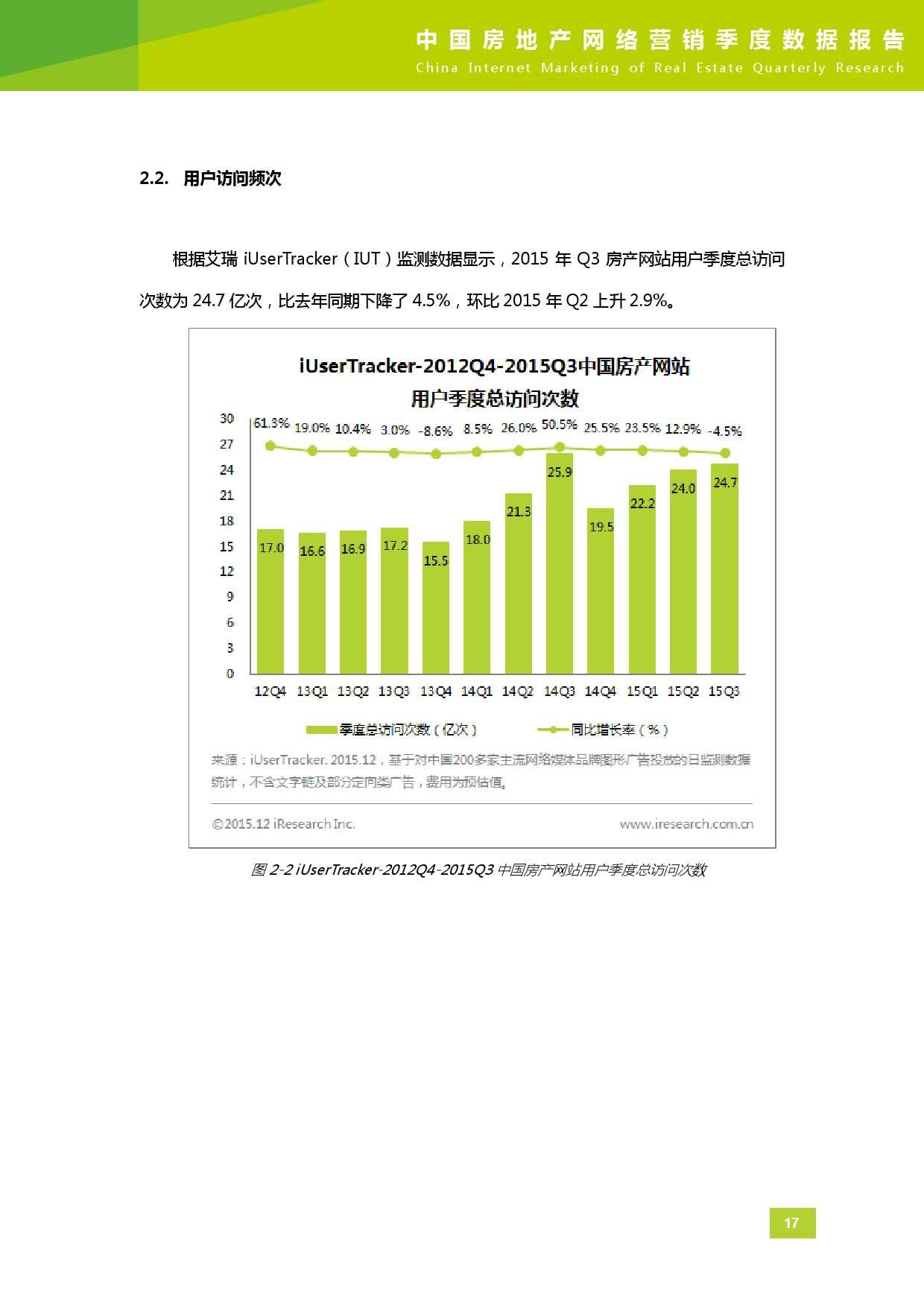 2015年Q3中国房地产网络营销季度数据报告_000018