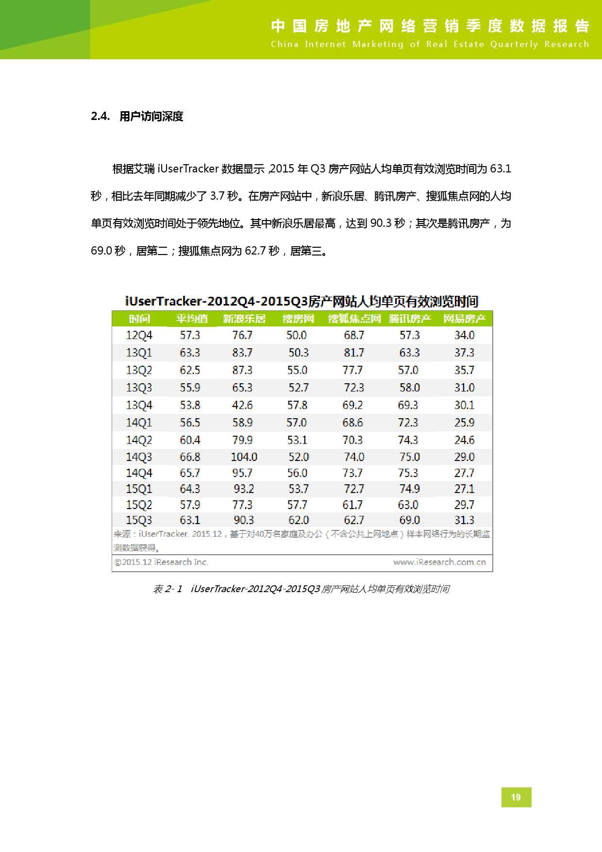 2015年Q3中国房地产网络营销季度数据报告_000020