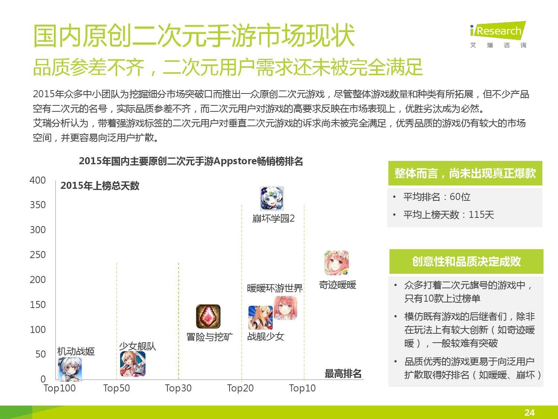2016年中国二次元手游报告_000024