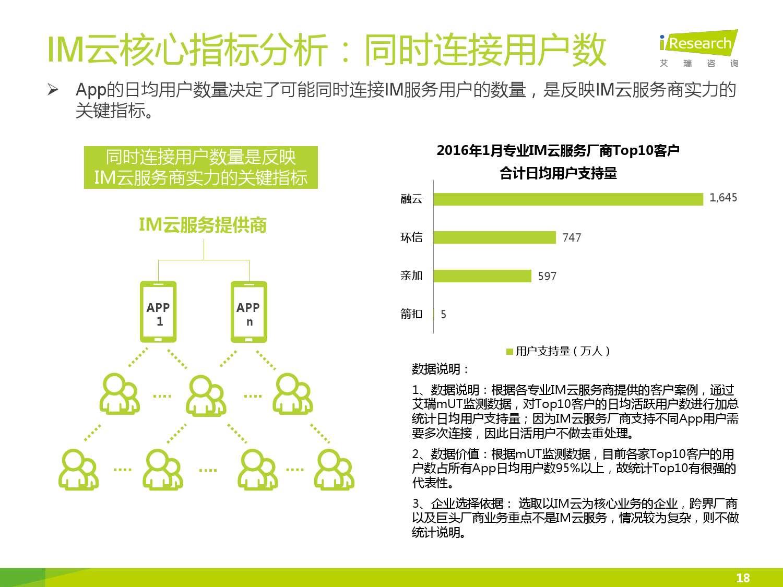 2016年中国IM云服务行业白皮书_000018