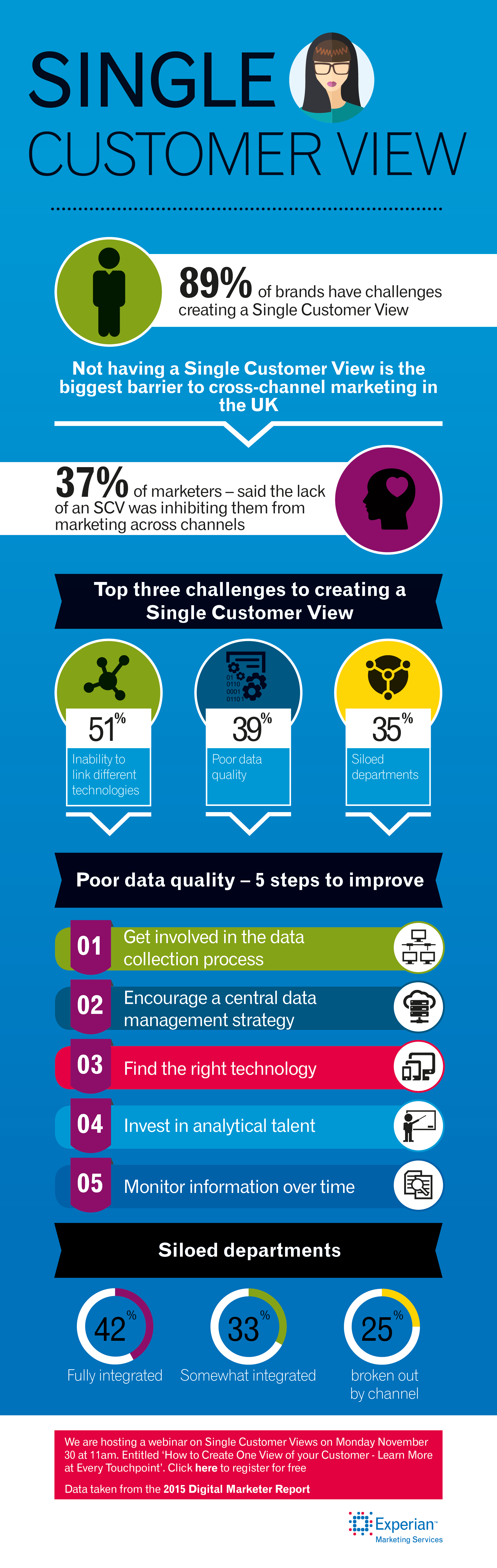 2016-1-8Experian_Single_Customer_View_Infographic-v1