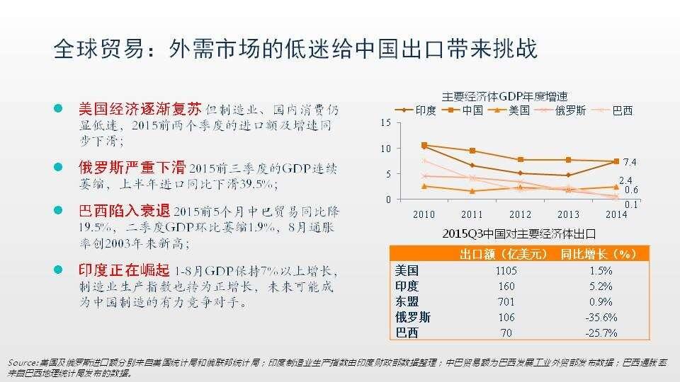 2016中国B2B新趋势与新探索 | 互联网数据资讯中心-199IT | 中文互联网数据研究资讯中心