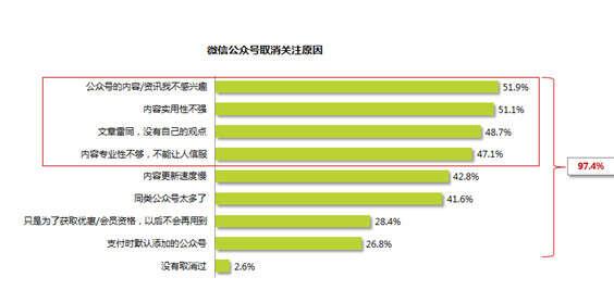 2015年微信公众号用户行为习惯研究