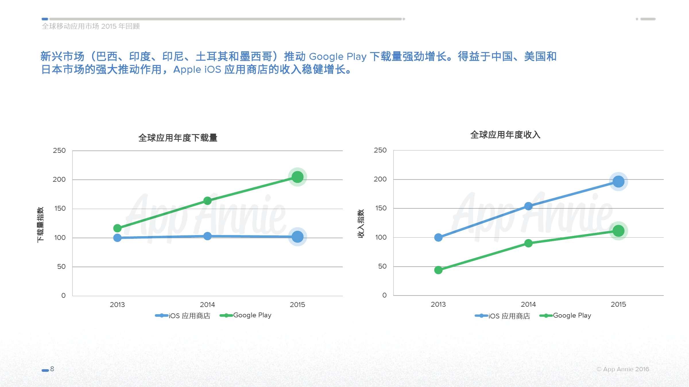 App Annie 全球移动应用市场 2015 年回顾_000008