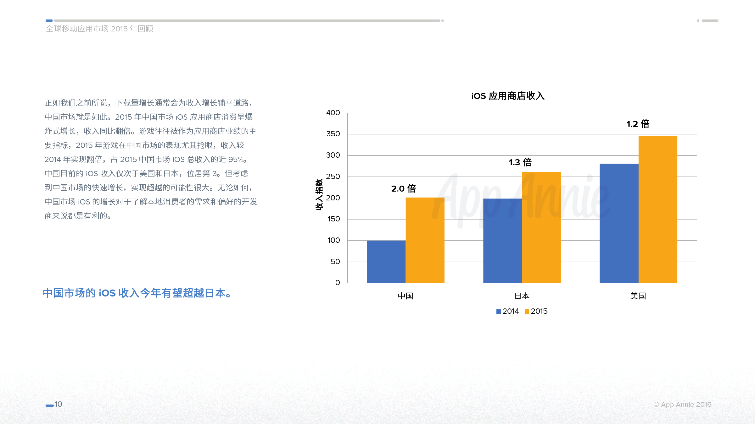 App Annie 全球移动应用市场 2015 年回顾_000010