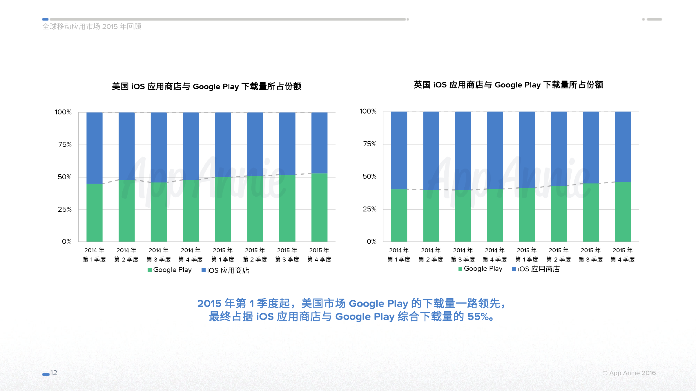 App Annie 全球移动应用市场 2015 年回顾_000012