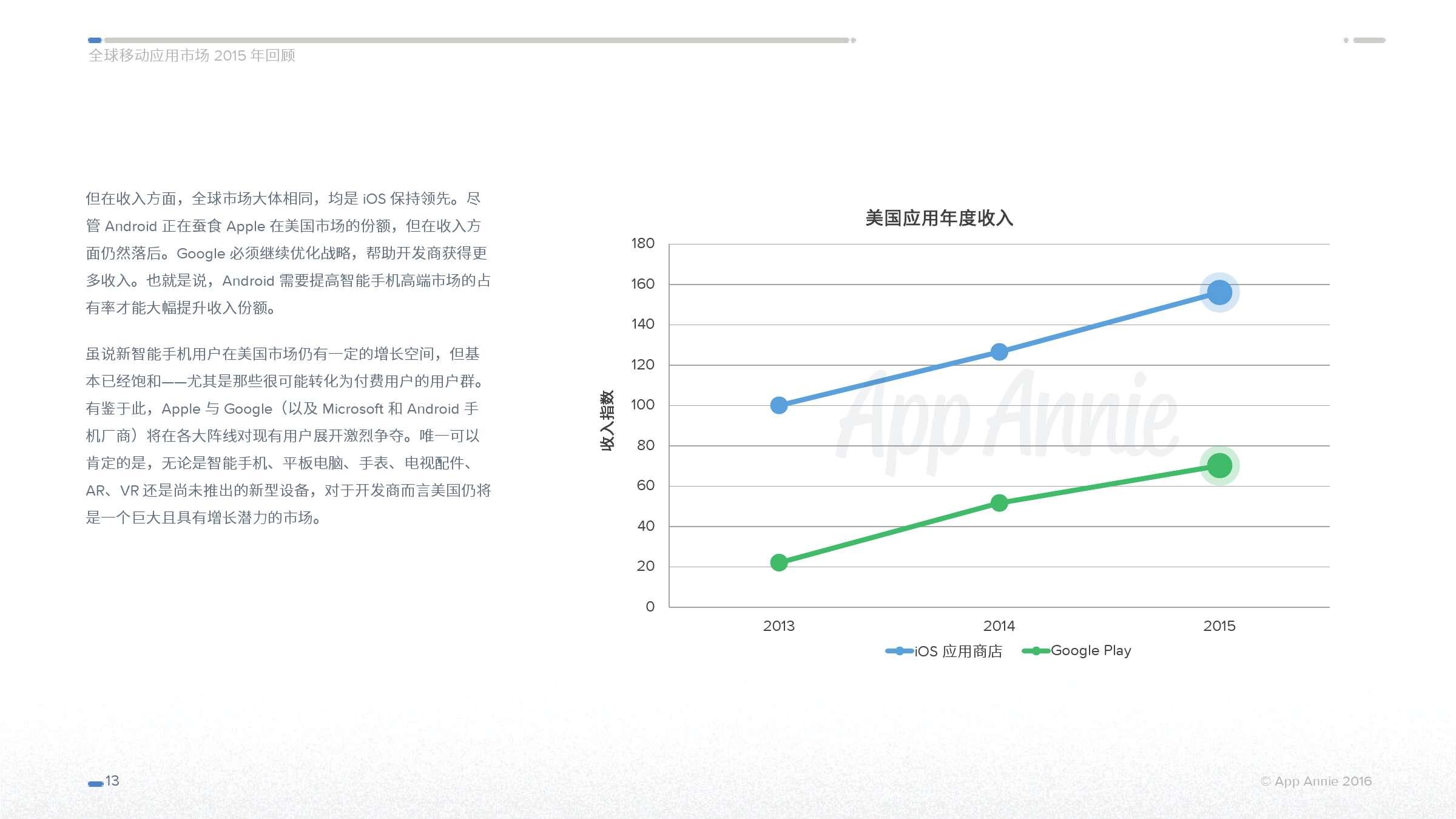 App Annie 全球移动应用市场 2015 年回顾_000013