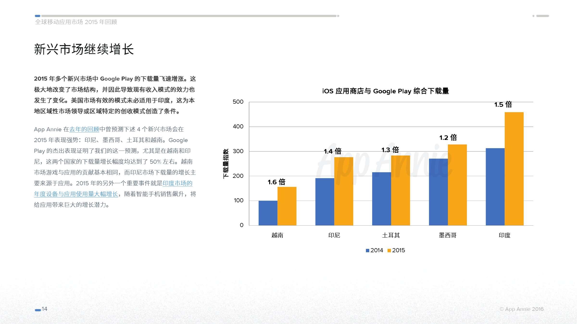 App Annie 全球移动应用市场 2015 年回顾_000014