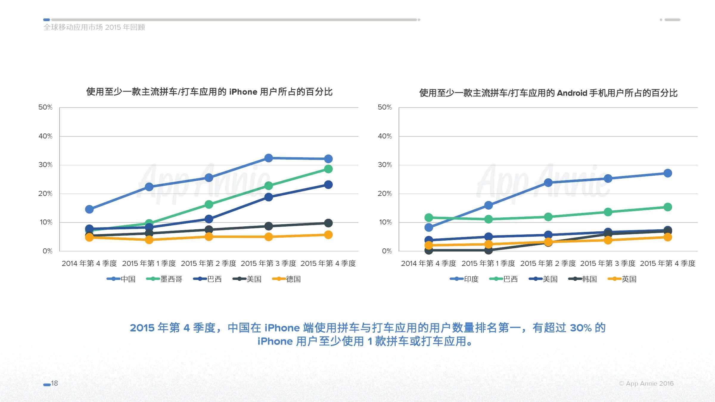 App Annie 全球移动应用市场 2015 年回顾_000018