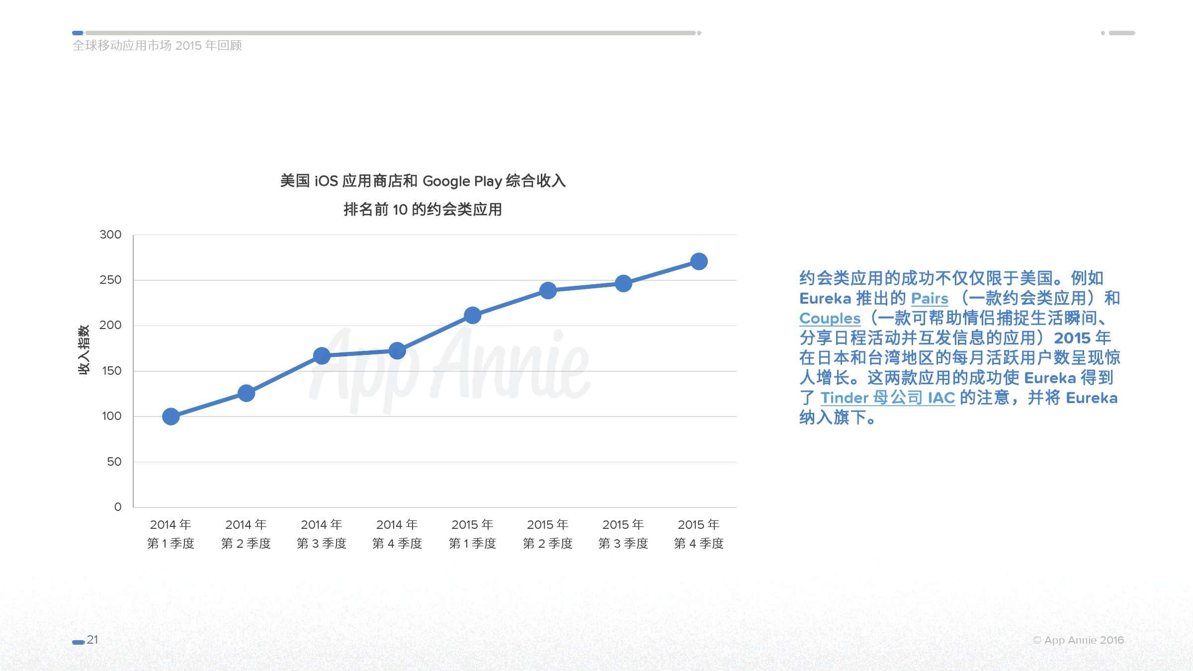 App Annie 全球移动应用市场 2015 年回顾_000021