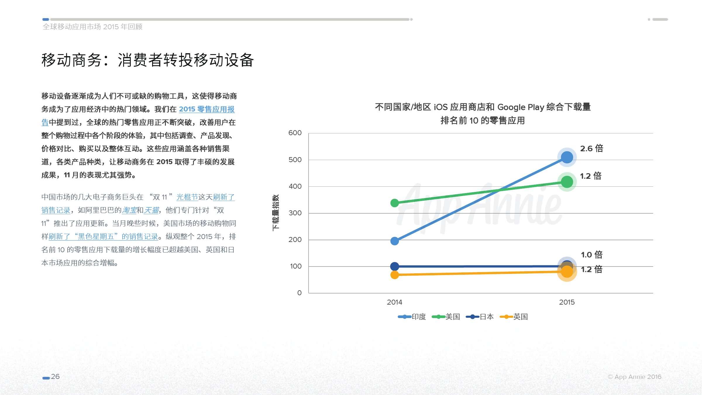 App Annie:2015 年全球移动应用市场回顾