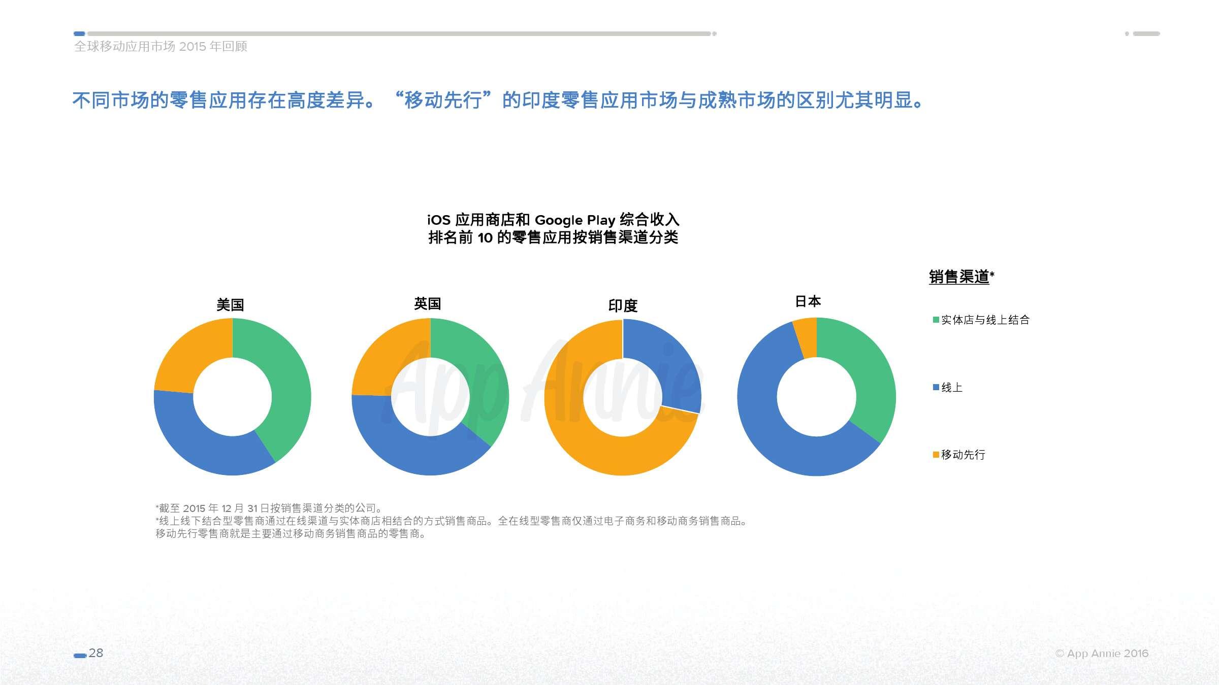 App Annie 全球移动应用市场 2015 年回顾_000028