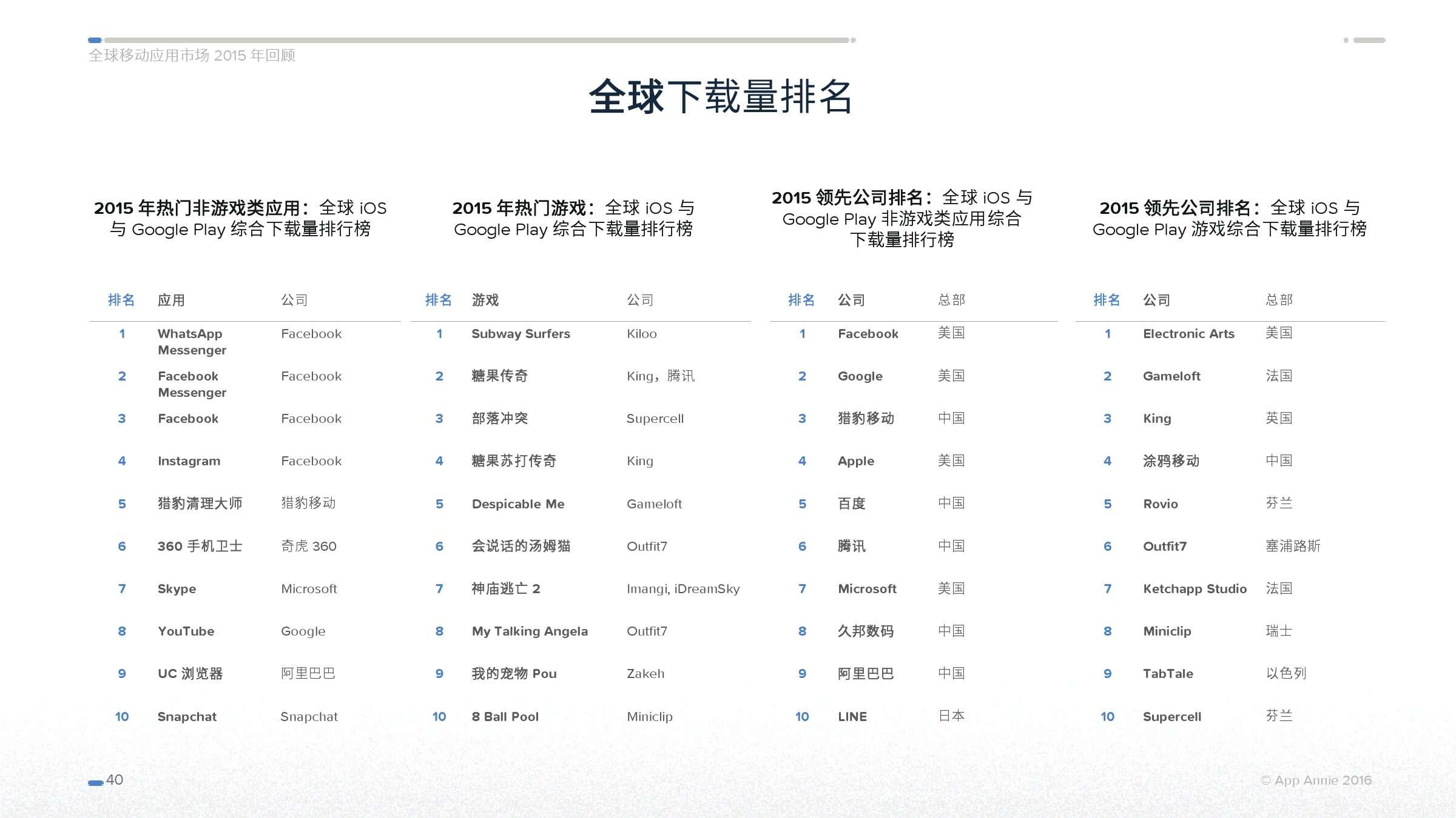 App Annie 全球移动应用市场 2015 年回顾_000040