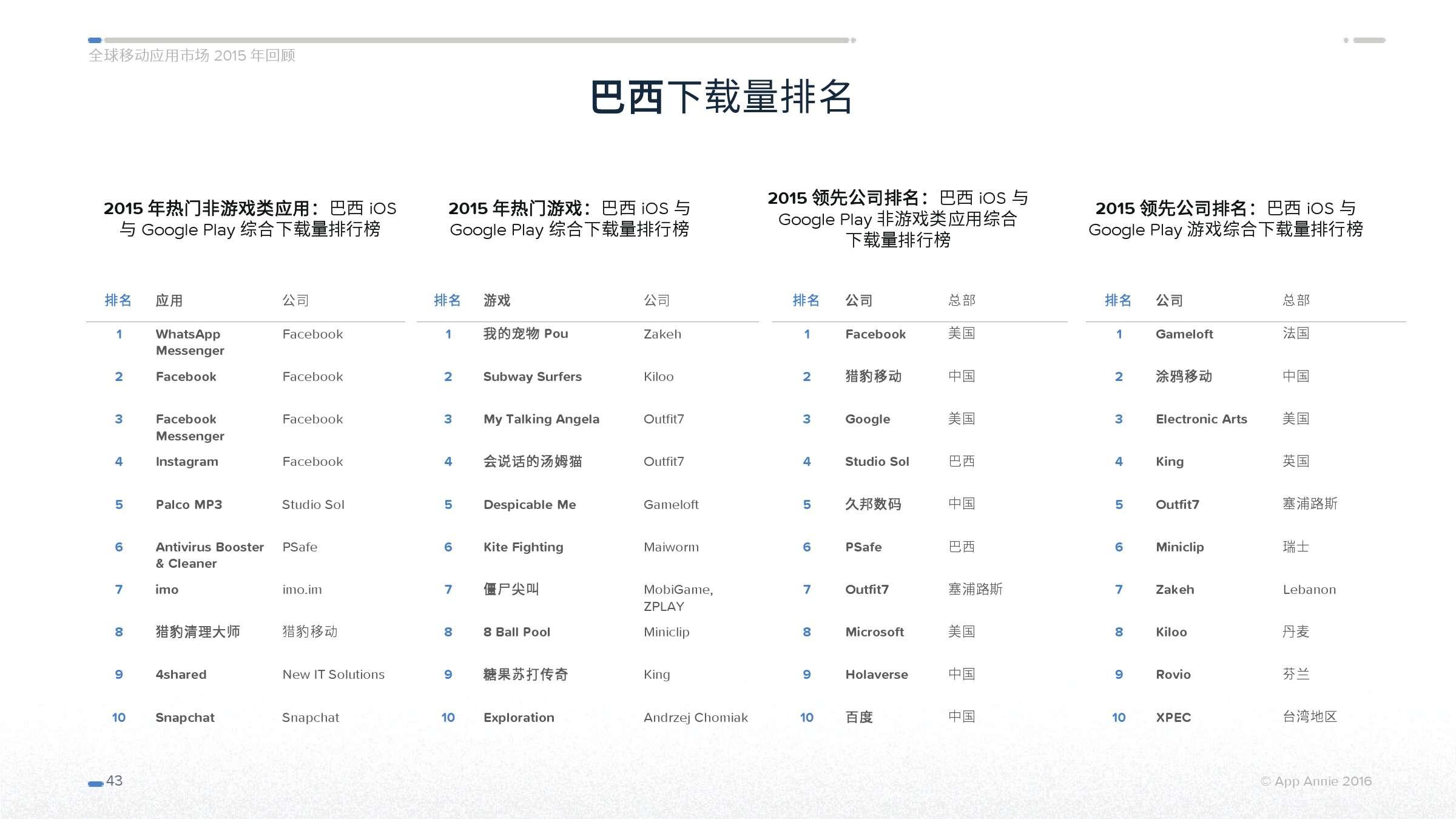App Annie 全球移动应用市场 2015 年回顾_000043
