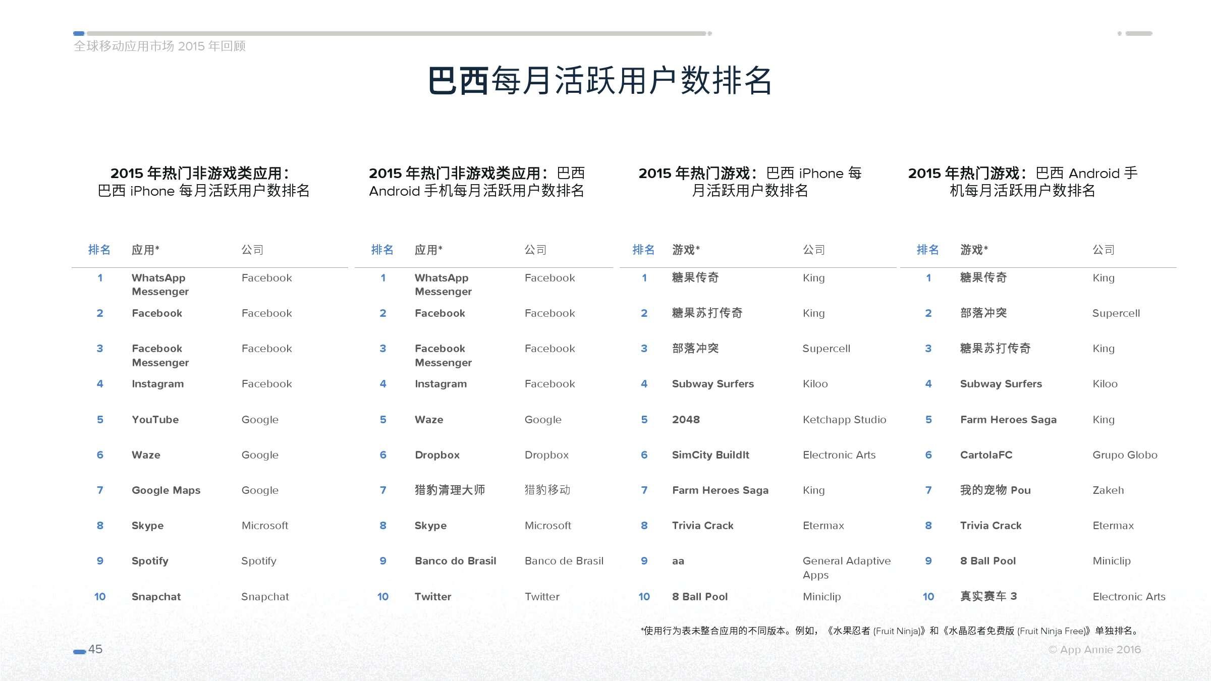 App Annie 全球移动应用市场 2015 年回顾_000045