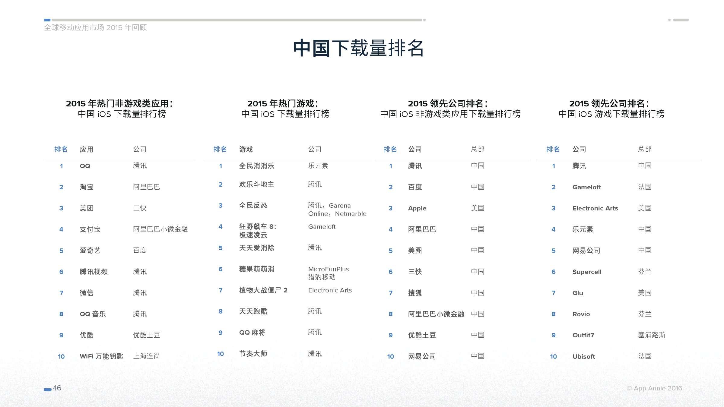 App Annie 全球移动应用市场 2015 年回顾_000046