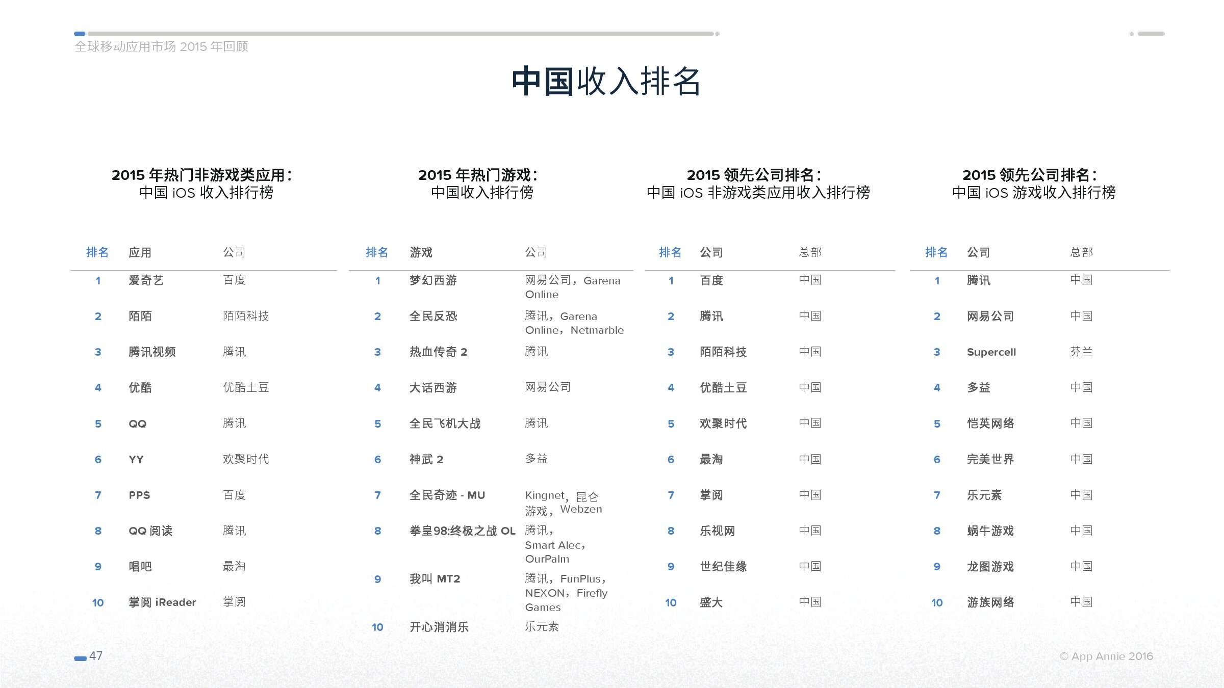 App Annie 全球移动应用市场 2015 年回顾_000047