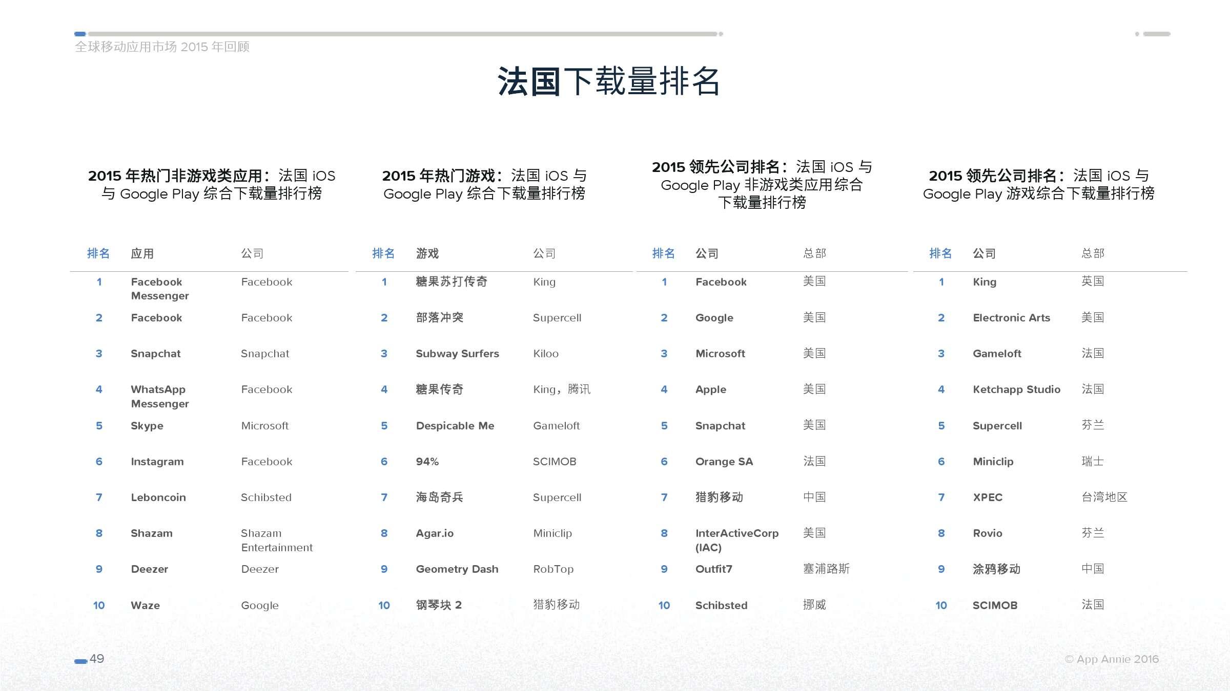 App Annie 全球移动应用市场 2015 年回顾_000049