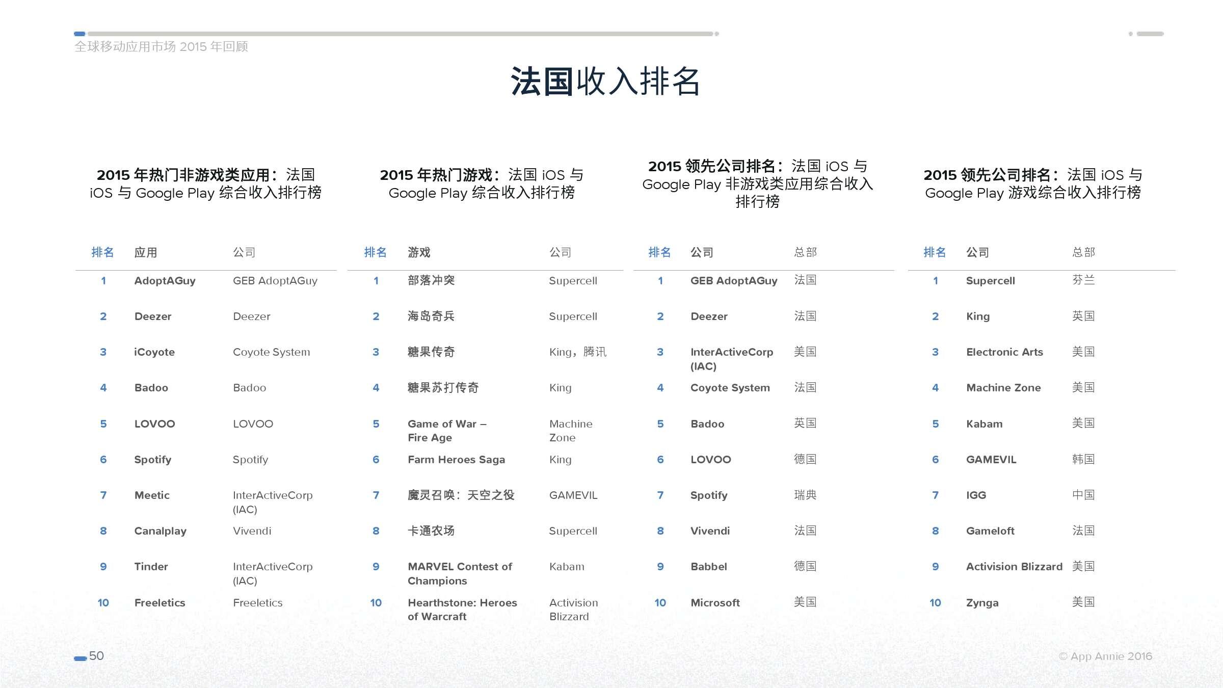 App Annie 全球移动应用市场 2015 年回顾_000050