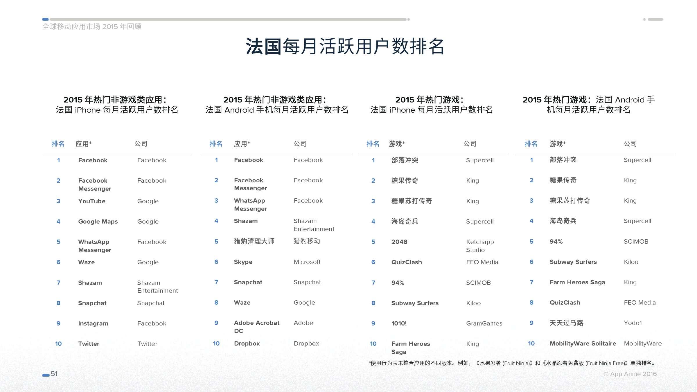 App Annie 全球移动应用市场 2015 年回顾_000051