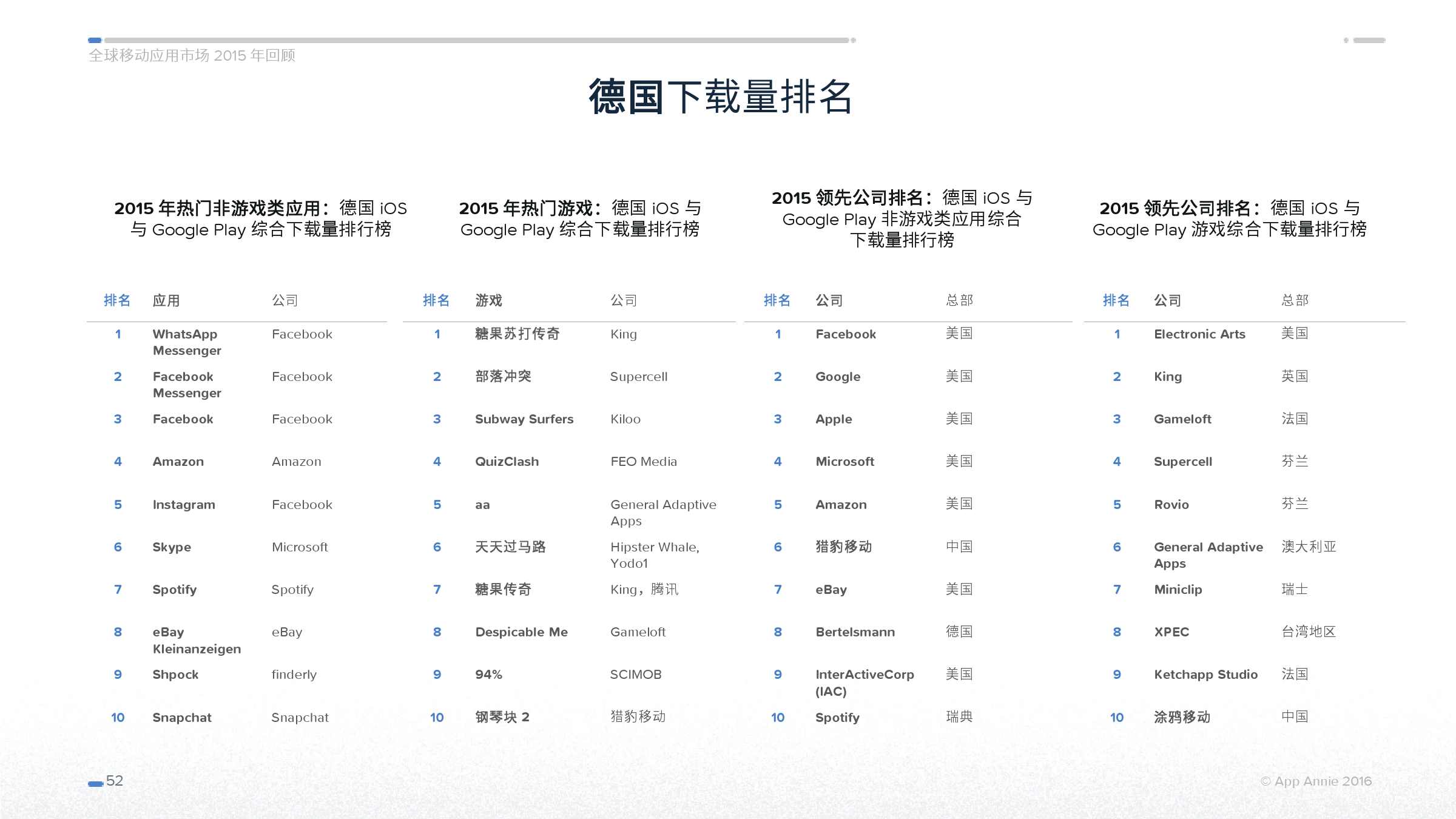 App Annie 全球移动应用市场 2015 年回顾_000052