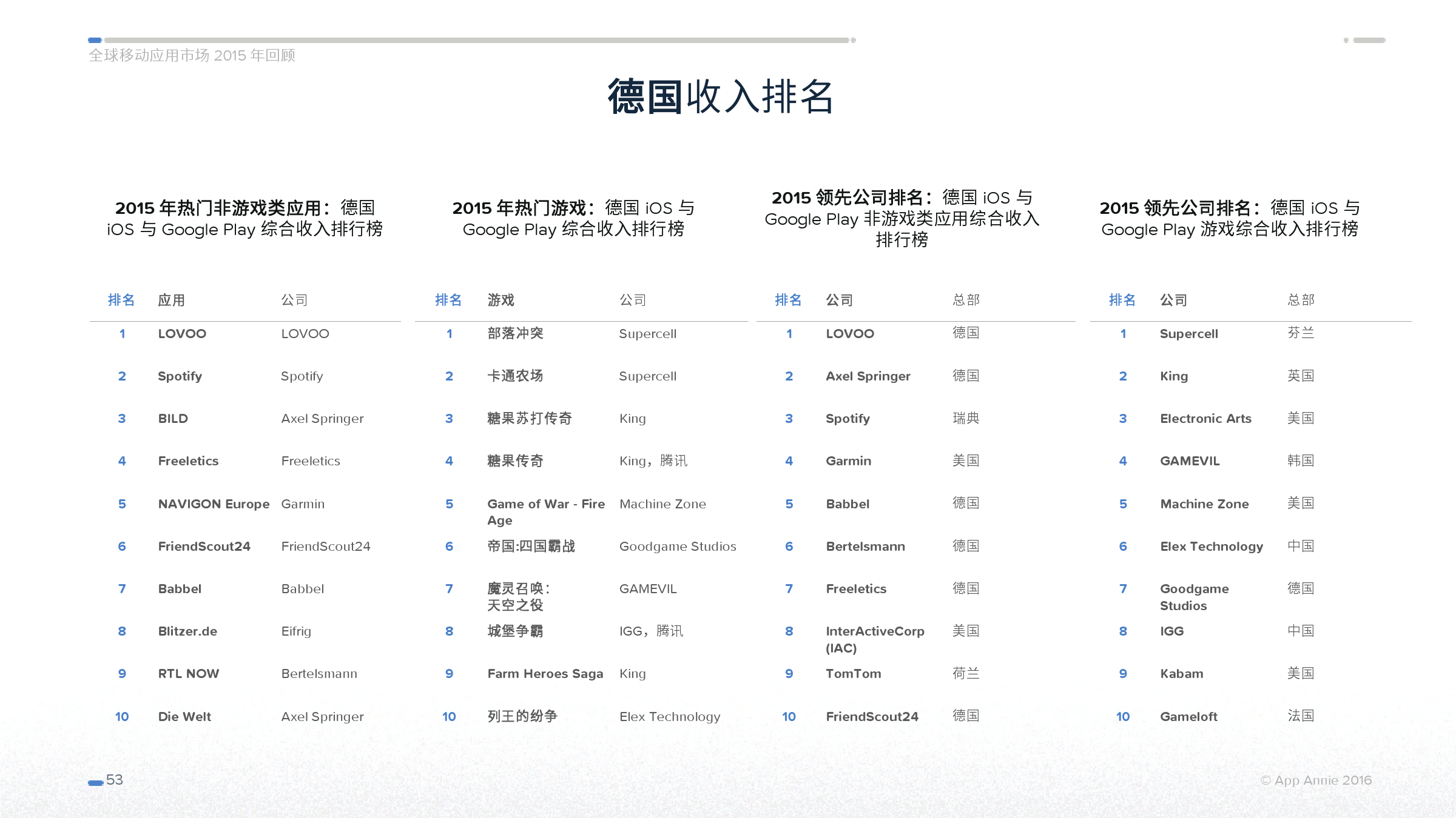 App Annie 全球移动应用市场 2015 年回顾_000053