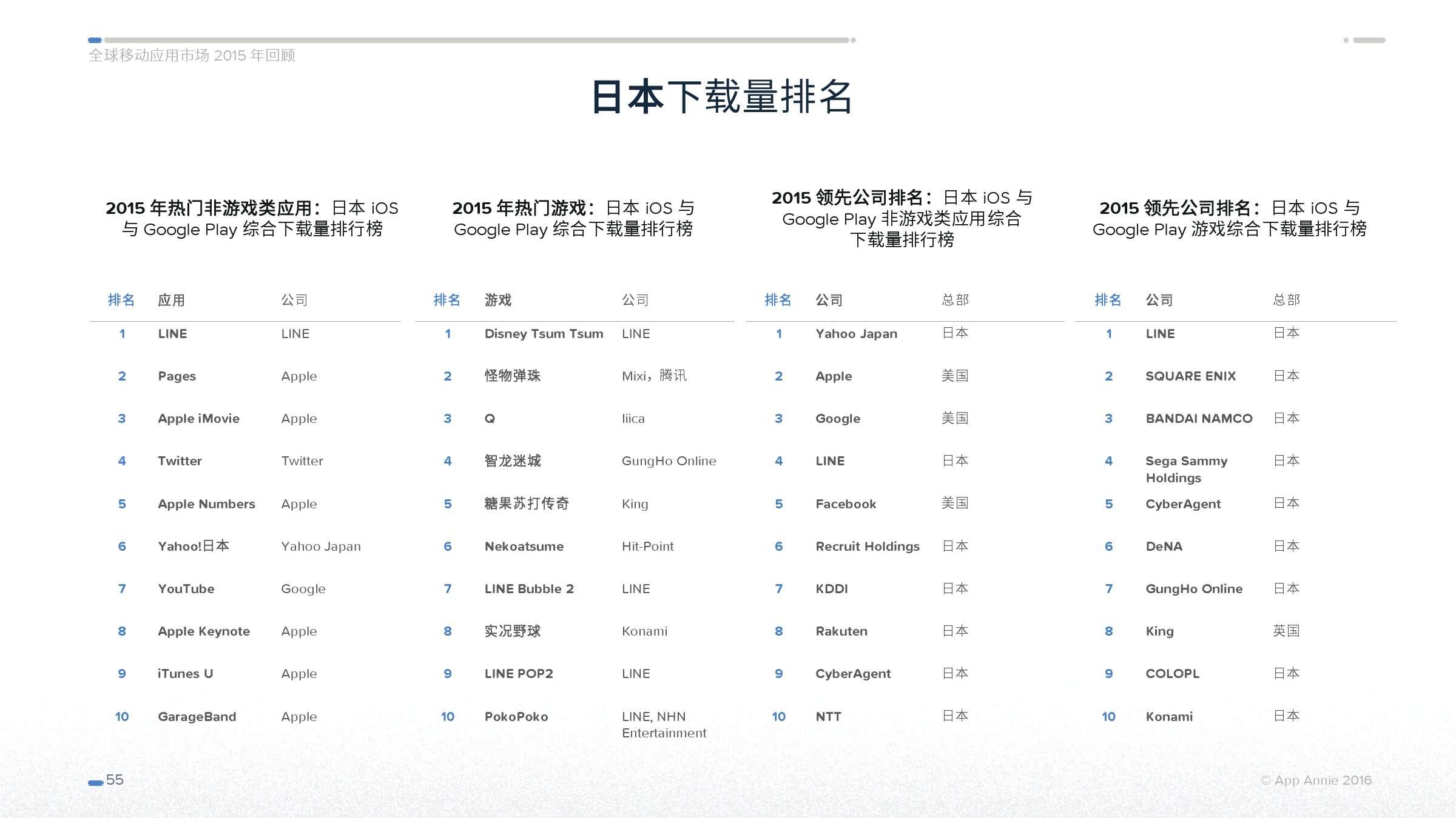 App Annie 全球移动应用市场 2015 年回顾_000055