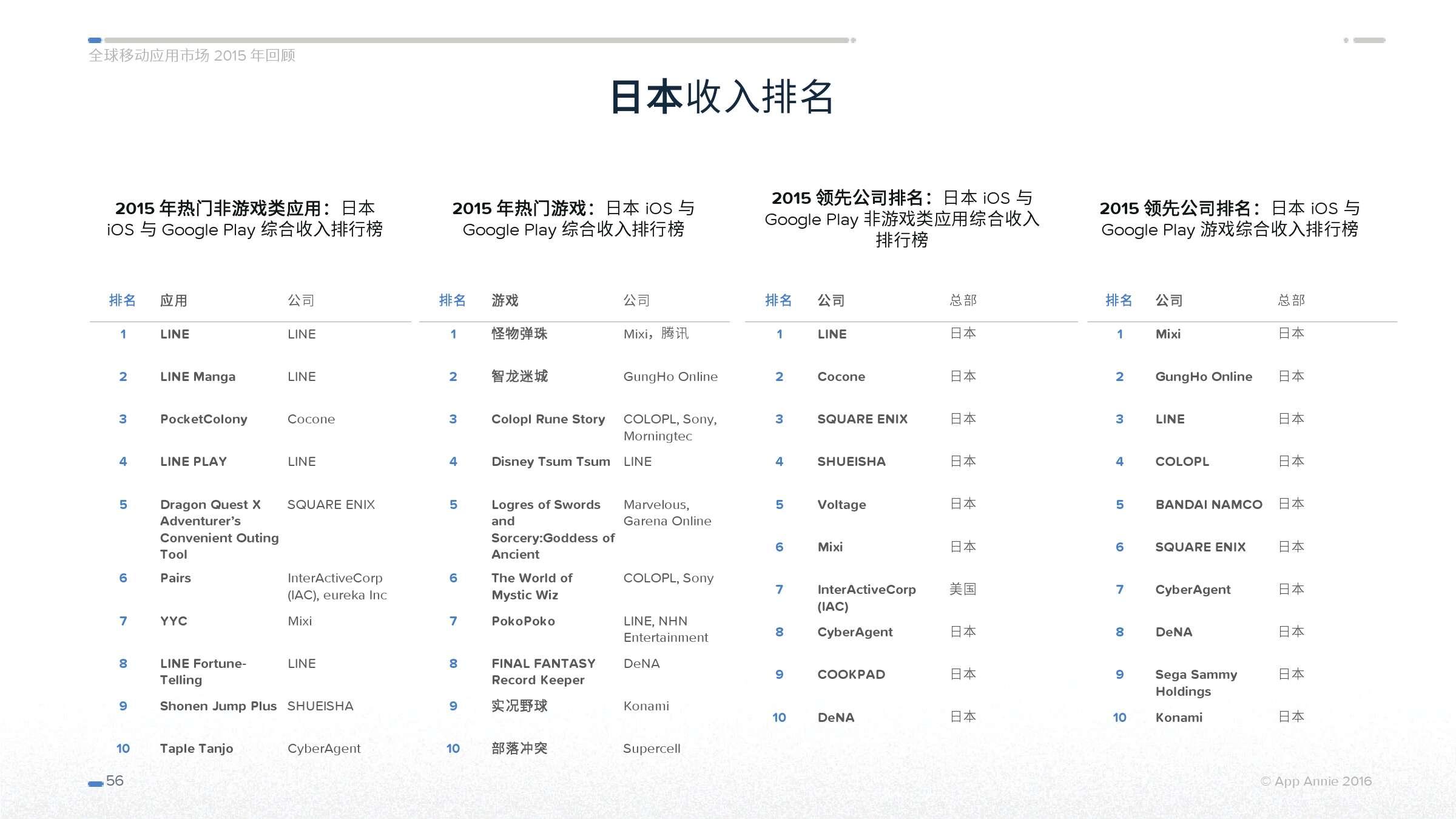 App Annie 全球移动应用市场 2015 年回顾_000056
