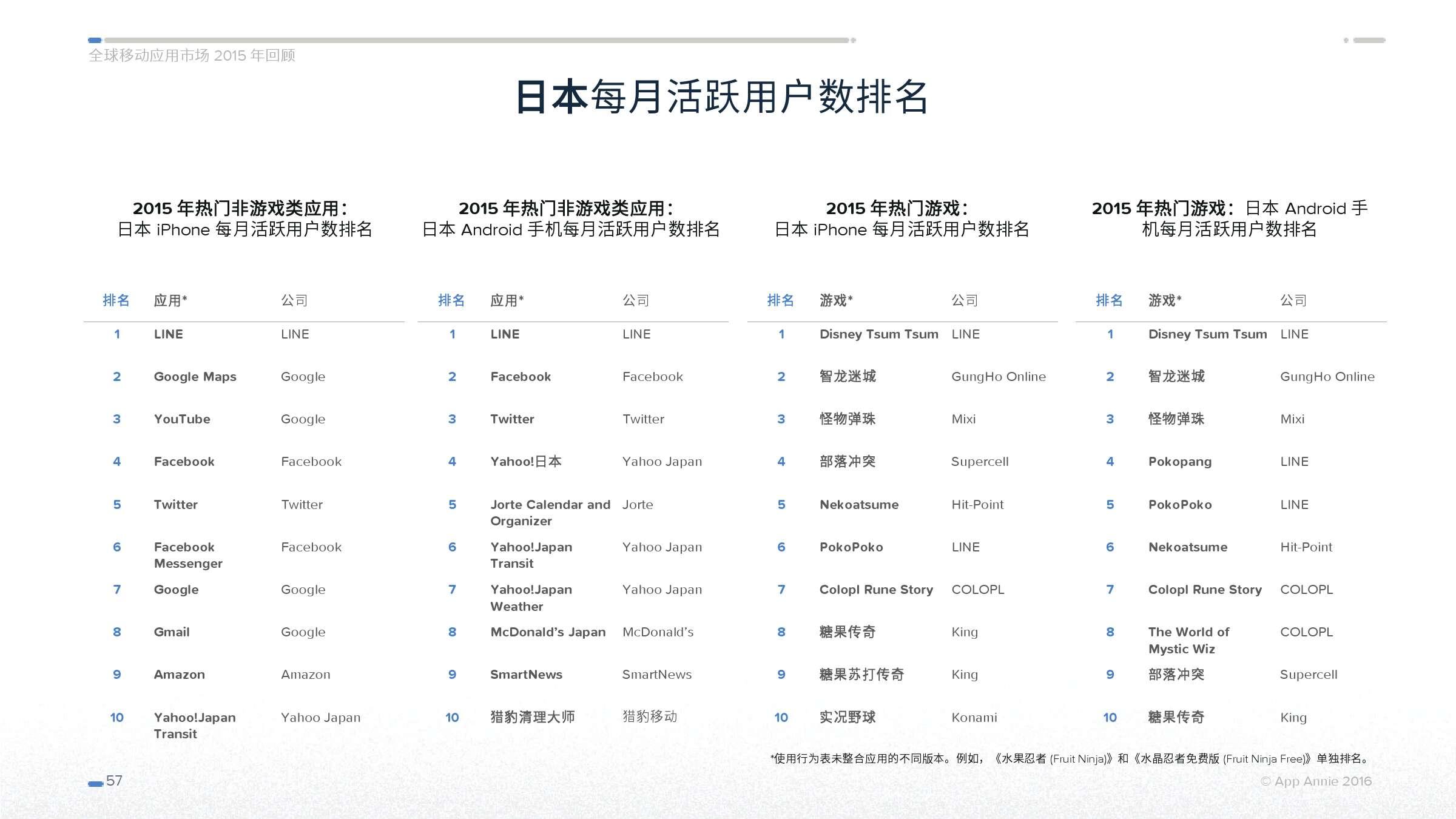 App Annie 全球移动应用市场 2015 年回顾_000057