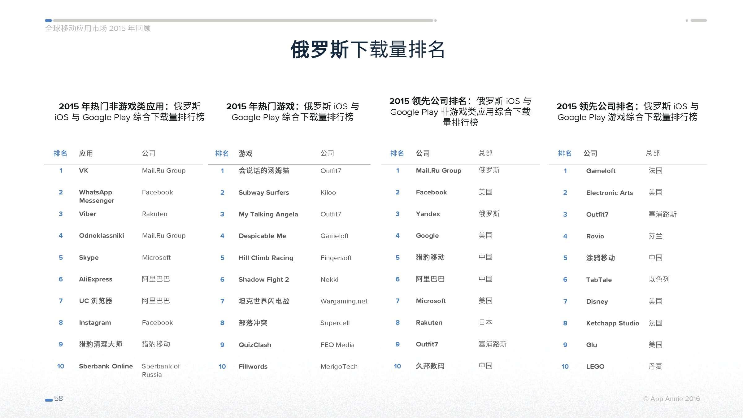 App Annie 全球移动应用市场 2015 年回顾_000058