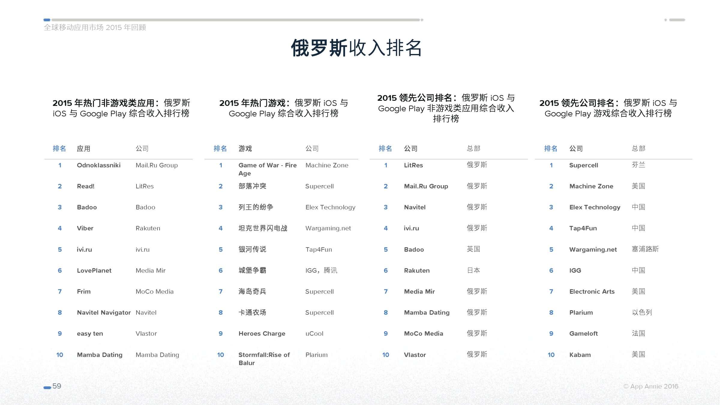 App Annie 全球移动应用市场 2015 年回顾_000059