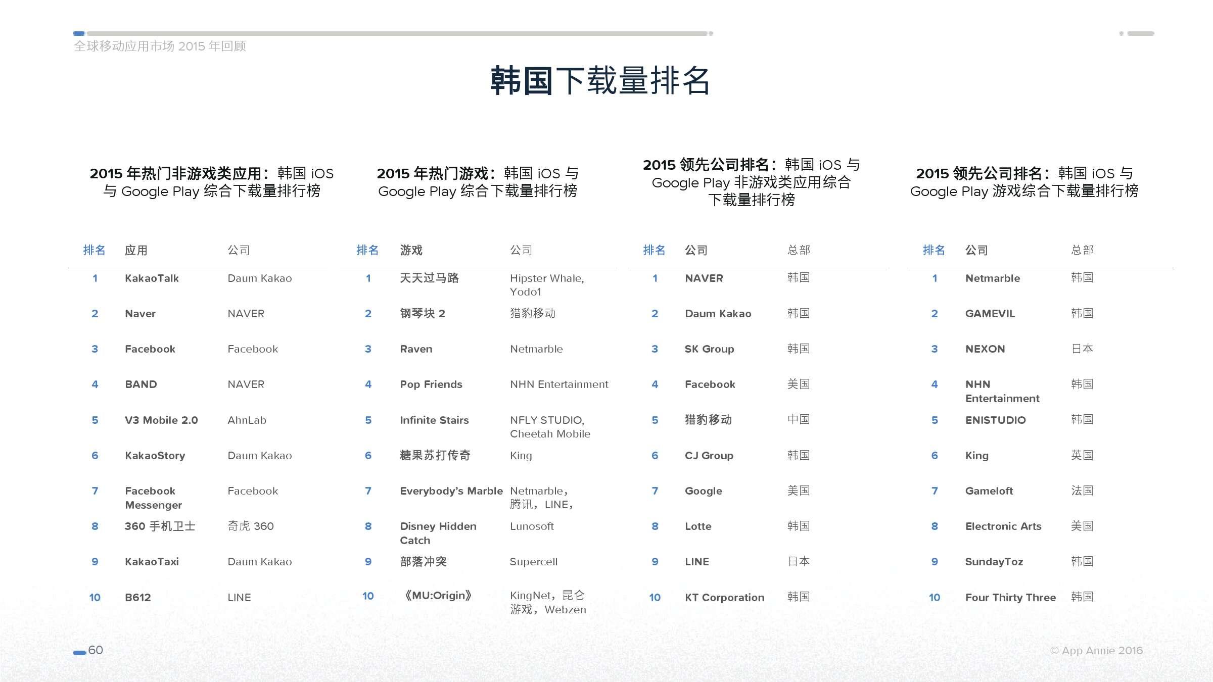 App Annie 全球移动应用市场 2015 年回顾_000060