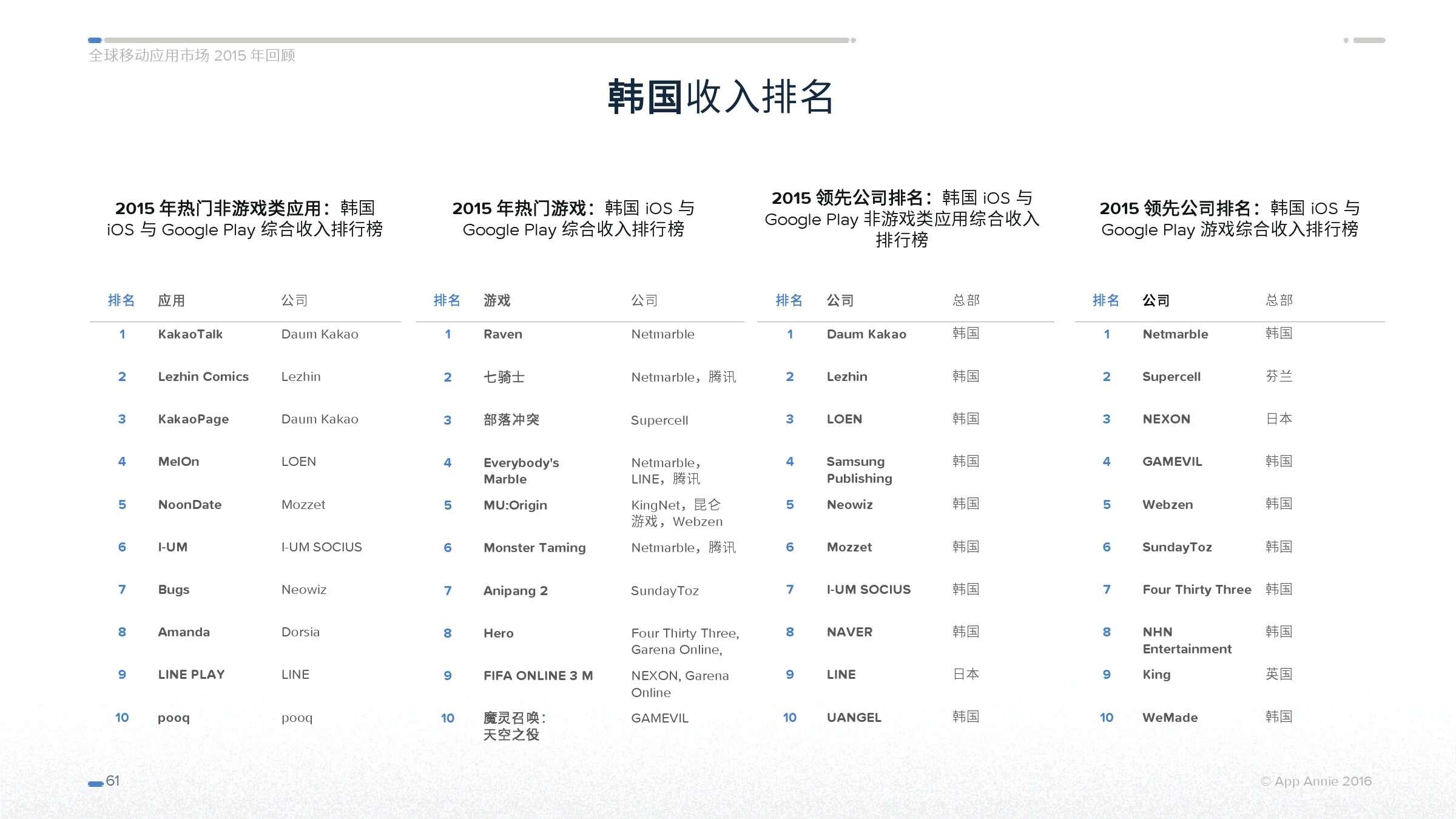 App Annie 全球移动应用市场 2015 年回顾_000061