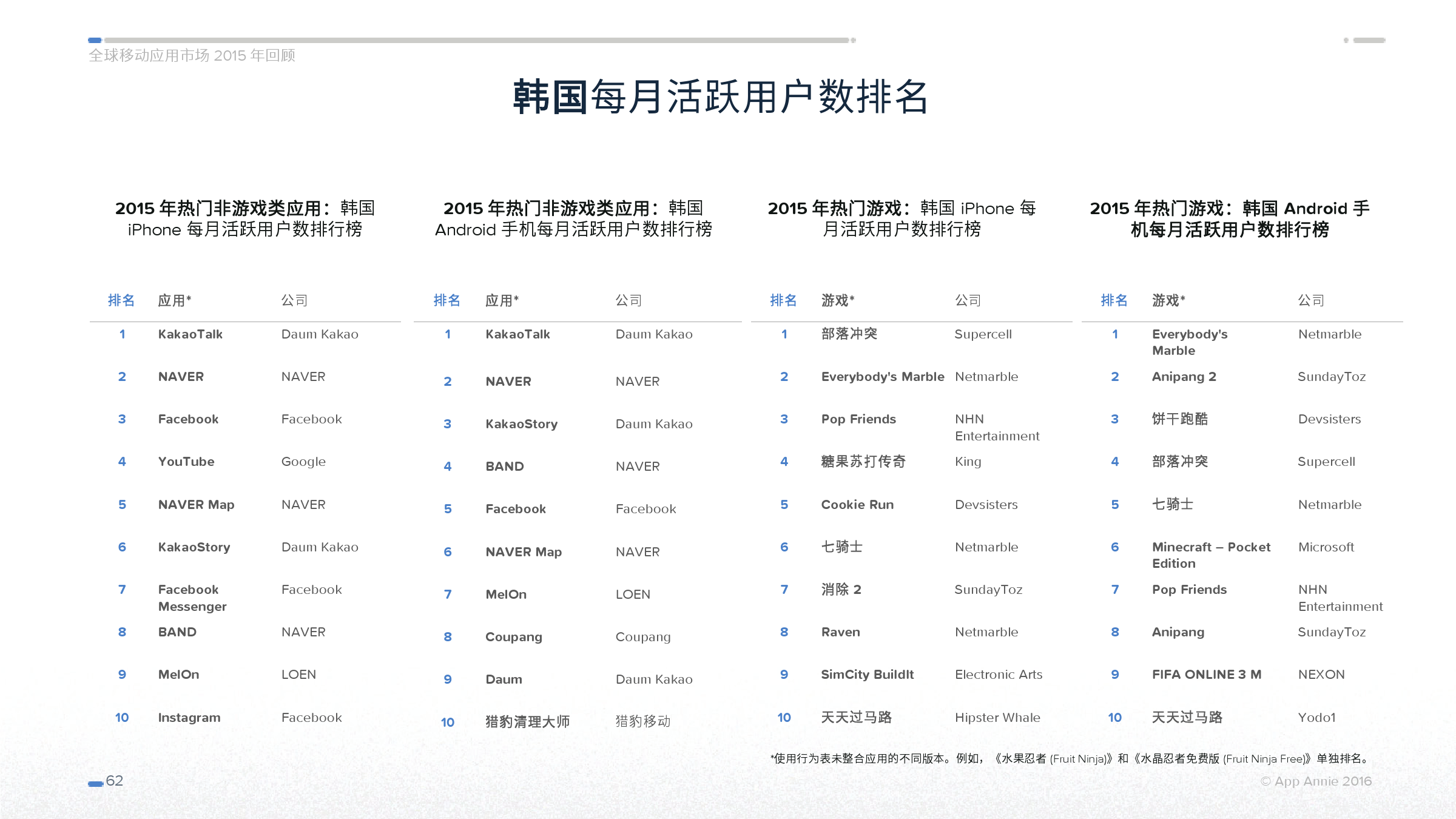 App Annie 全球移动应用市场 2015 年回顾_000062