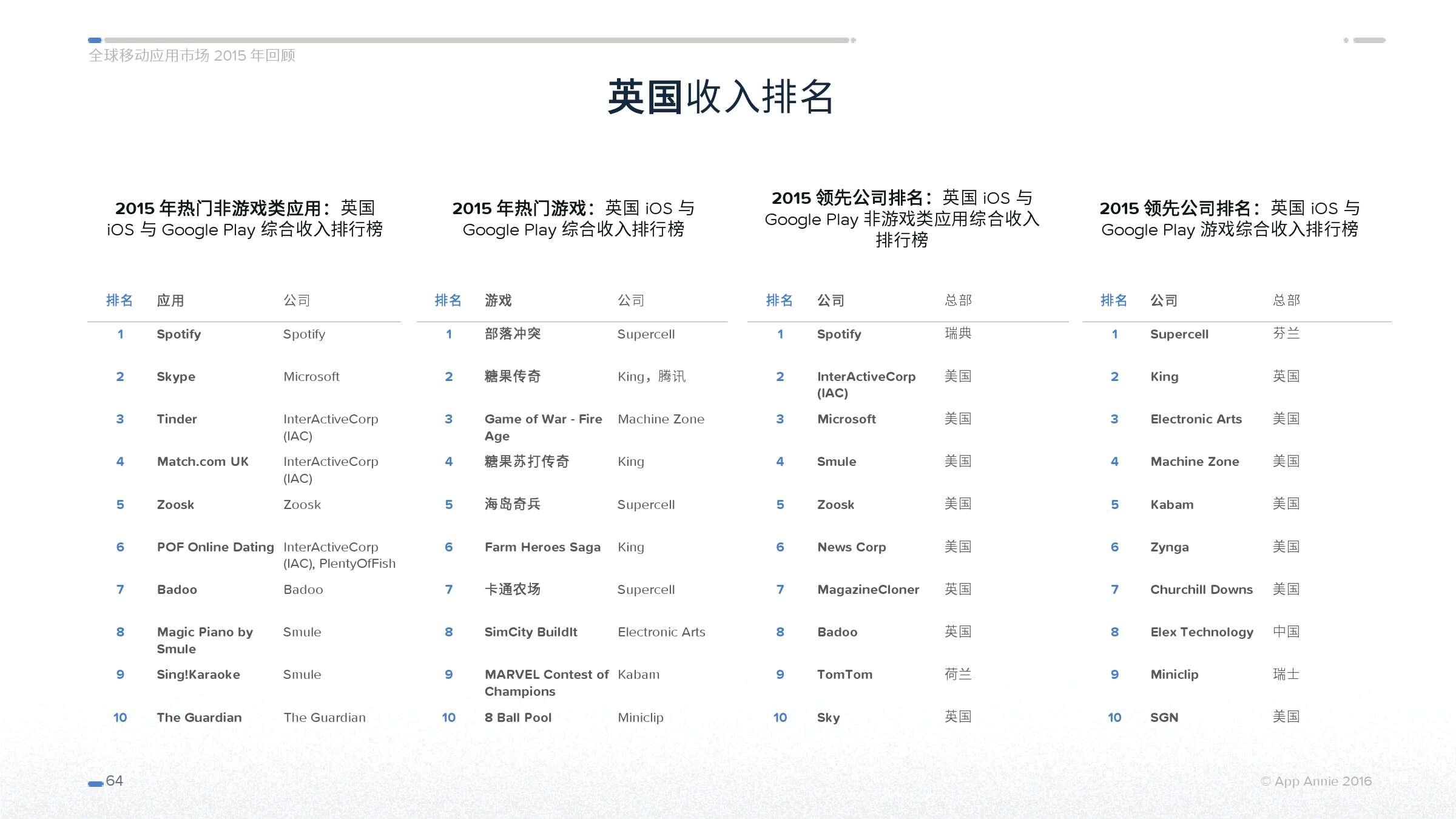 App Annie 全球移动应用市场 2015 年回顾_000064