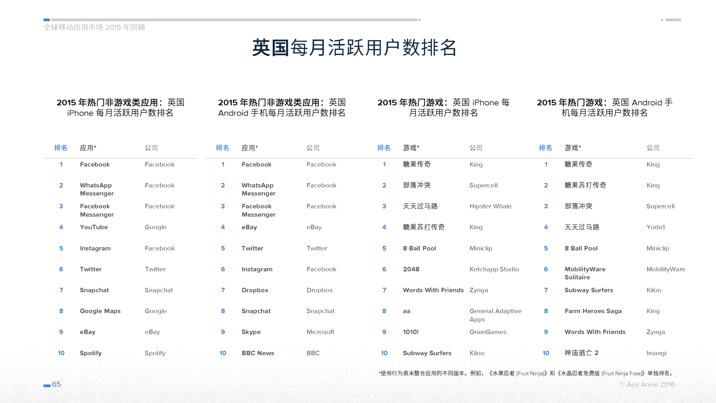 App Annie 全球移动应用市场 2015 年回顾_000065