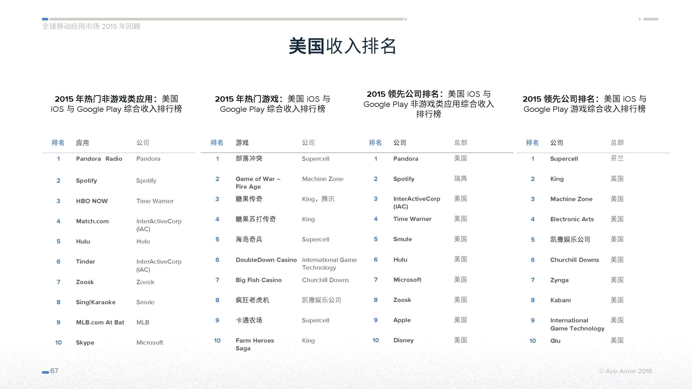 App Annie 全球移动应用市场 2015 年回顾_000067