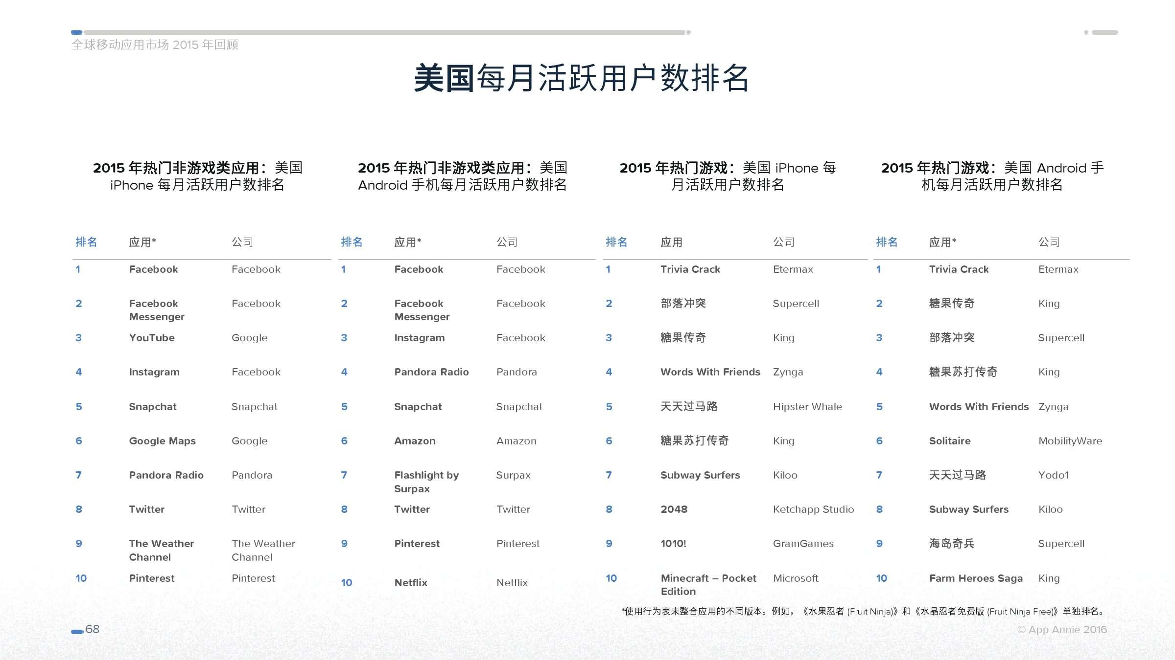 App Annie 全球移动应用市场 2015 年回顾_000068