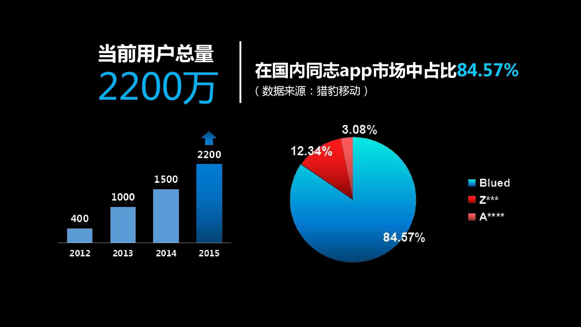 Blued2015中国同志社群大数据白皮书_000005