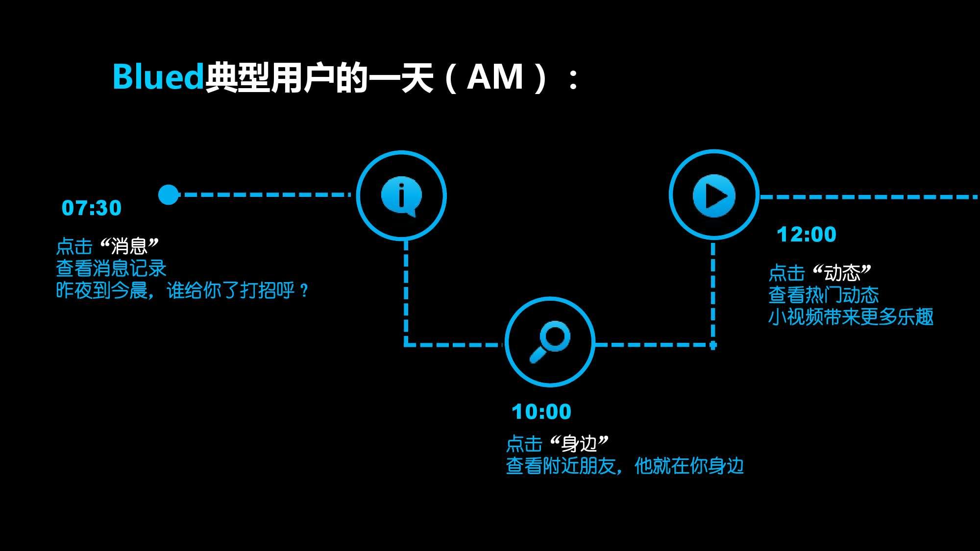Blued2015中国同志社群大数据白皮书_000018
